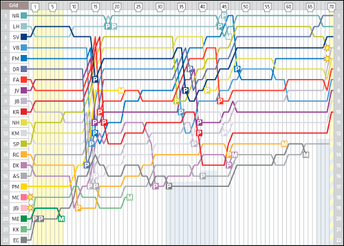 canada-lap-chart.png
